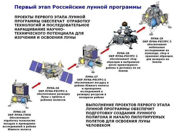 Российская лунная программа